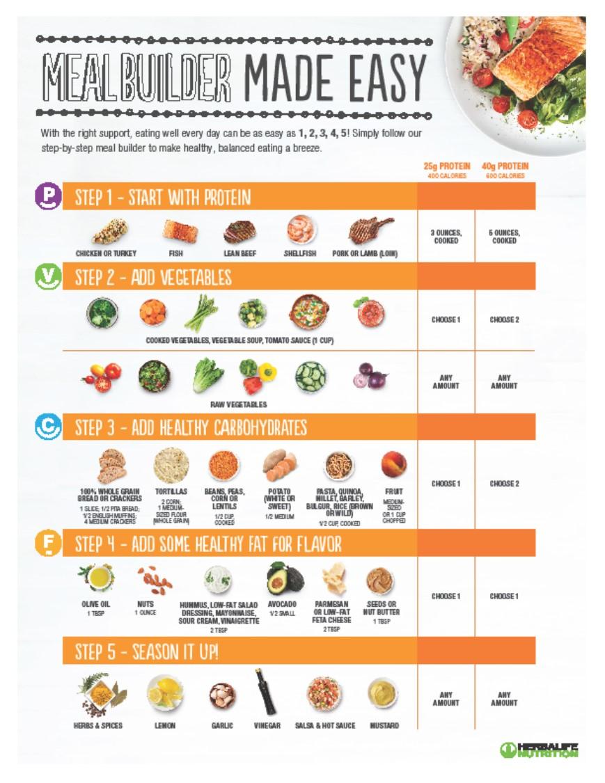 a diet plan to follow